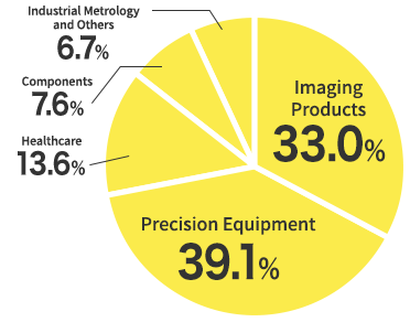Imaging Products:41.8%, Precision Equipment:38.8%, Healthcare:9.2%, Industrial Metrology and Others:10.2%