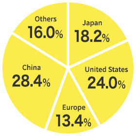 Japan:13.0%, United States:24.3%, Europe:16.7%, China:28.1%, Other areas:17.9%