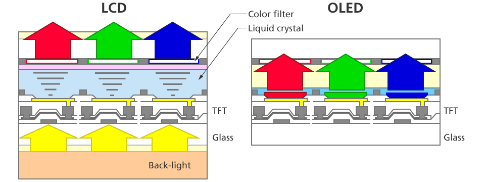 nikon fpd lithography systems 1 liquid crystal display lcd LED TV Schematics in both lcd and oled display each pixel consists of red green and blue for each color a switch function called thin film transistor tft is provided