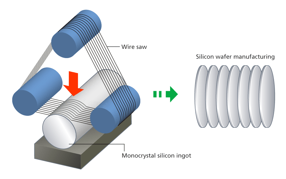 a description of silicon as a semiconductor Semiconductor wafer is a round piece of silicon which consists of silicon dies that are designed to perform a very specific functionally gallium arsenide or (gaas) is a iiiv semiconductor that is produced during the czochralski process it's often used as a common wafer material.