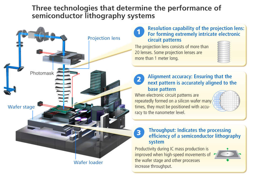 Nikon Semiconductor Lithography Systems 3 A Host Of